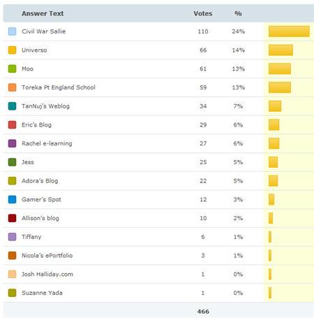Results for Best Student Edublog 2009